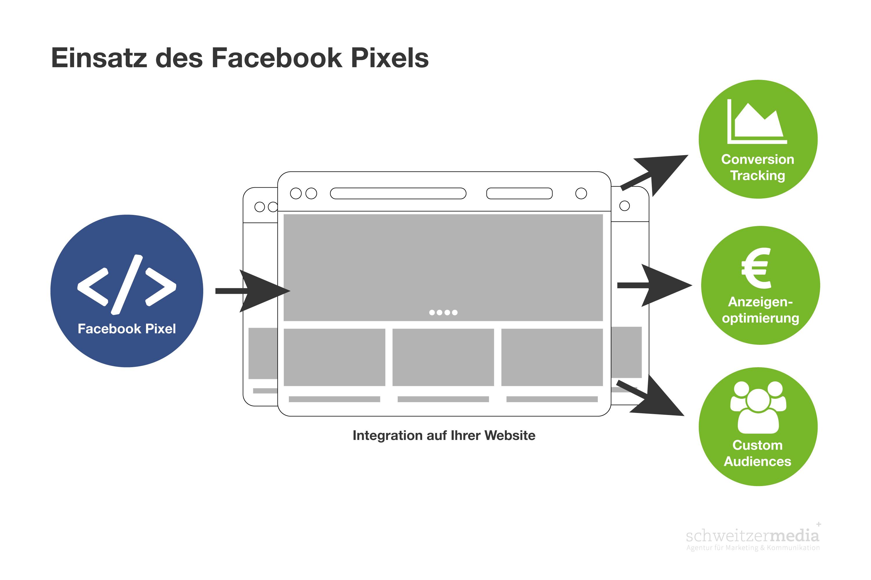Facebook Ads Facebook Pixel